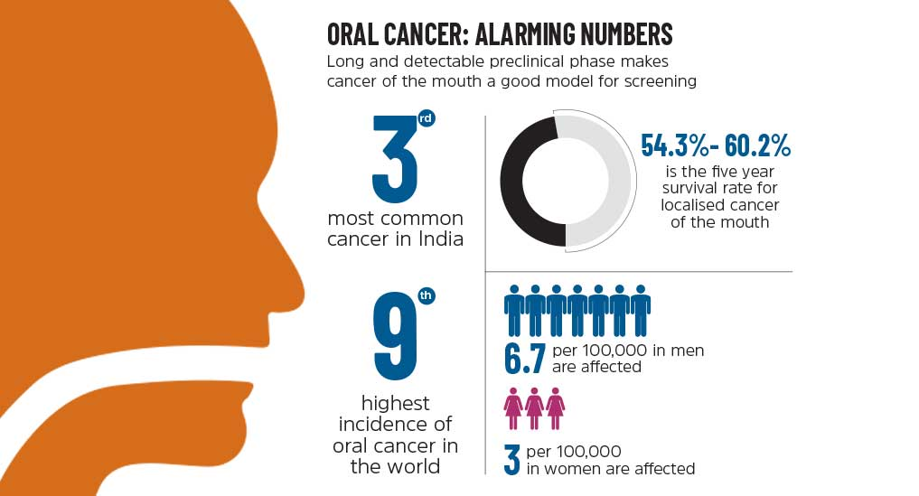 Oral Cancer: Diagnosing early